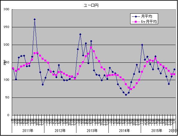 2016年1月ユーロ円