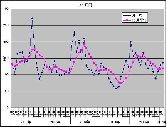 2016年2月ユーロ円