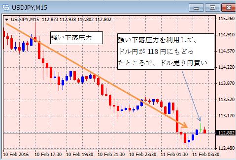 2016.2.11ドル円取引