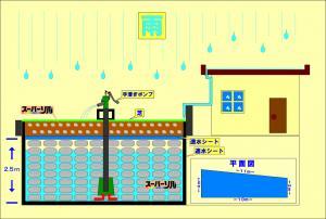 雨水利用モデル図_convert_20160309142228