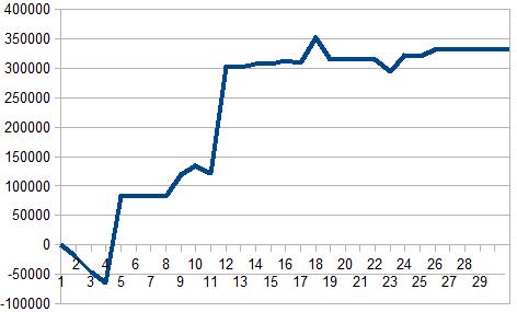 2016年2月収支グラフ