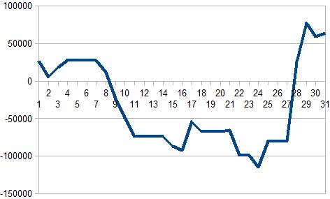 2016年3月収支グラフ