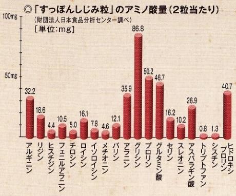肌荒れ、ハリ、ツヤ不足、疲れに!アミノ酸含有量試験実施、オルニチン配合、コラーゲンサプリ【すっぽんしじみ粒】