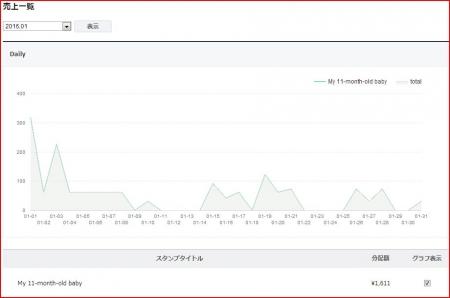 売上グラフ(1)