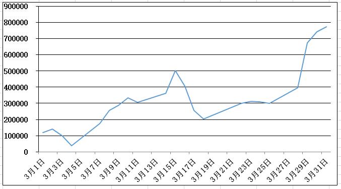 3月の損益グラフ