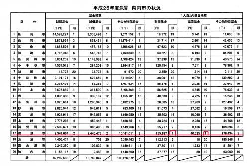 H27県内基金残高順位 のコピー