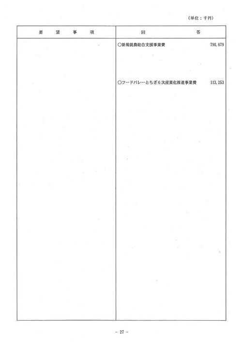 <民主党・無所属クラブ>当初予算・政策要望に対する知事回答!28