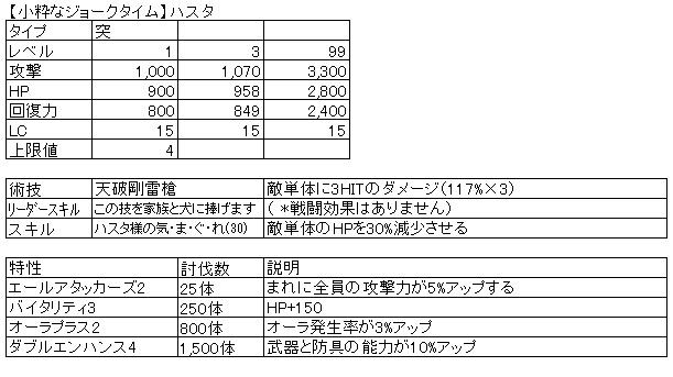 ☆5【小粋なジョークタイム】ハスタ ステータス