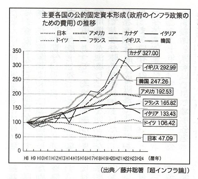 2016-2-20国別インフラ支出推移2