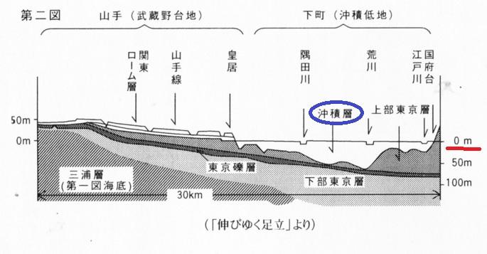 2016-2-26東京の地盤断面図1