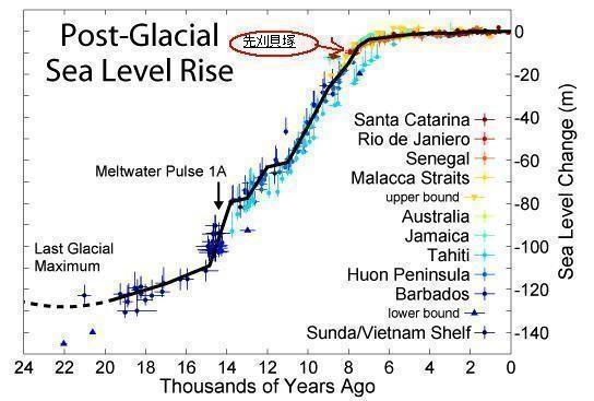 2016-2-27氷河期後の海面上昇の図