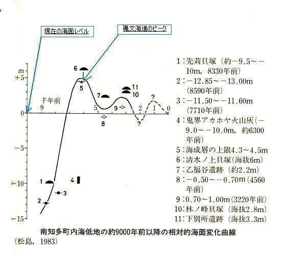 2016-2-27縄文海進での海面レベル(内海)