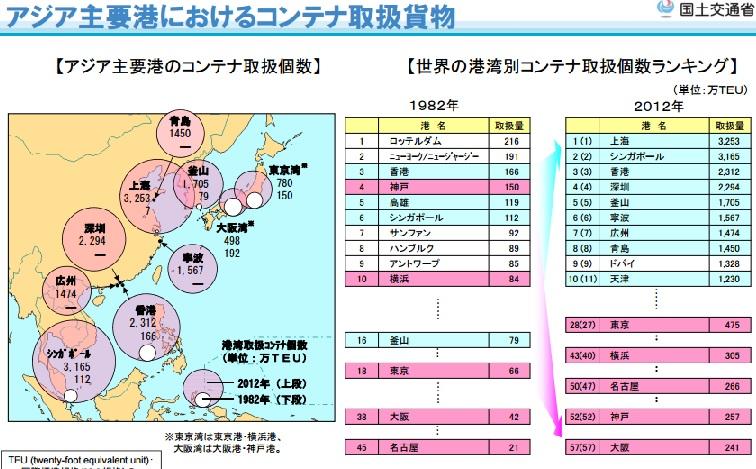 2016-3-3アジア主要港のコンテナ取扱量