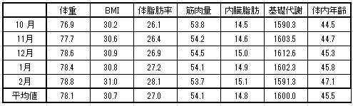 2016-2月体重最終
