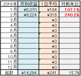 2016年2月までの年別集計