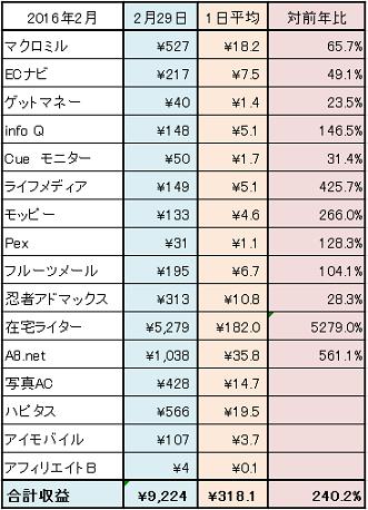 2016-2月ネット稼ぎ集計