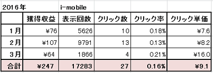 2016年 アイモバイル 成果表 3月6日現在