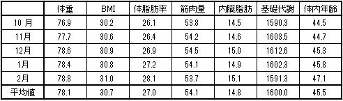 体重月別平均値 2016-3-9