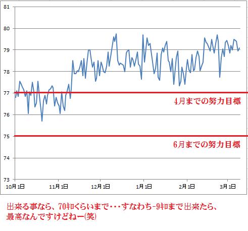 2016-3-9現在の体重グラフ