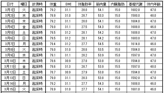 2013-3-15 体重推移グラフ