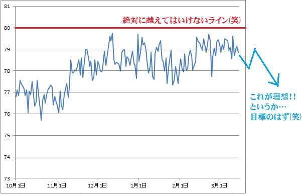 2016-3-15 体重グラフ
