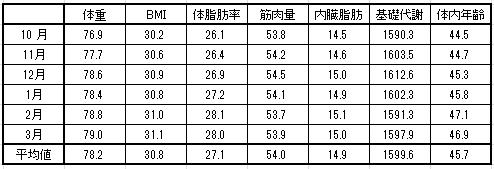 体重平均値 2016-3-17