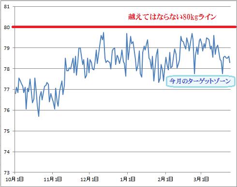 2016-3-24現在 体重グラフ