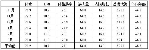 2016-3-24現在 月別体重表