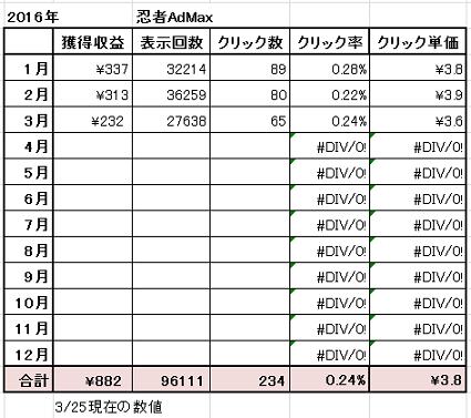 2016-3-25 忍者アド実績状況