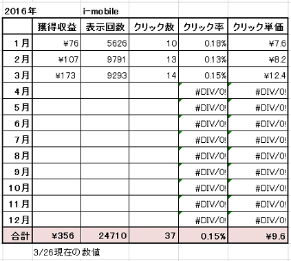 i-mobile 2016-3-26 実績状況