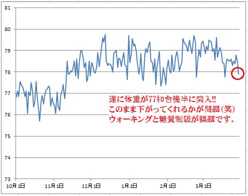 2016-3-29体重グラフ