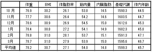 月別体重平均値2016-3-30