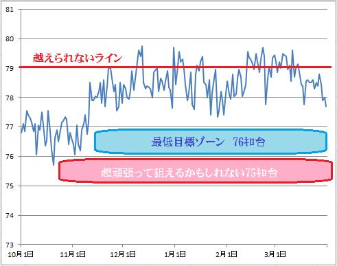 2016-3-31 体重推移グラフ