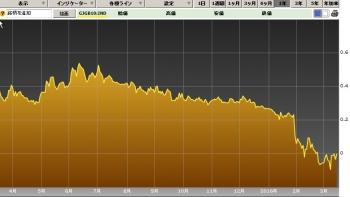 日本国債10年単