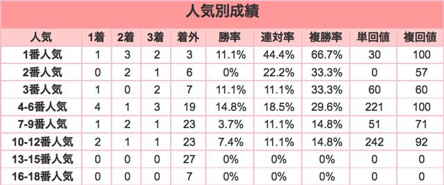 小倉大賞典2016年人気