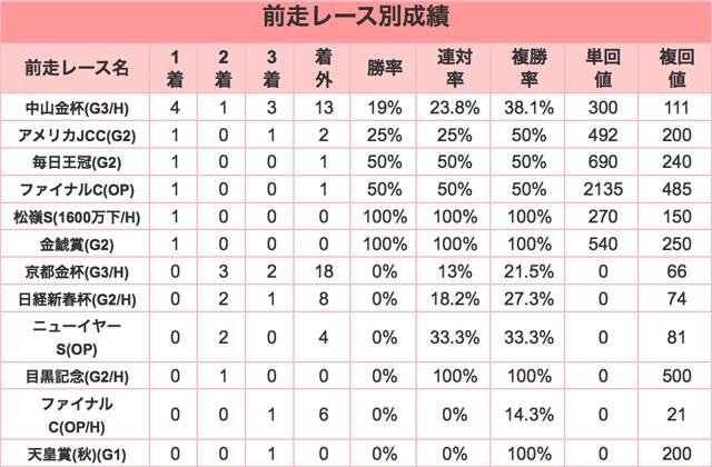 小倉大賞典2016年前走レース