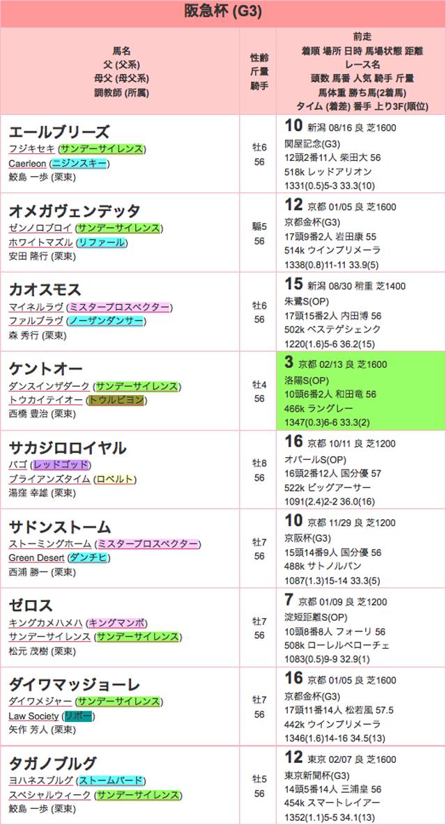 阪急杯2016年登録01