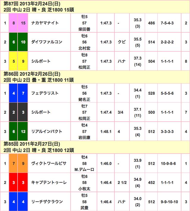 中山記念2016年競走成績02