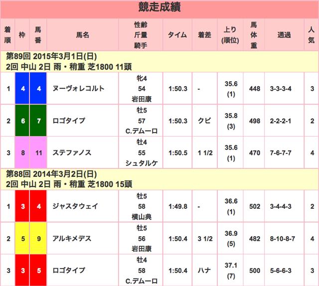 中山記念2016年競走成績01