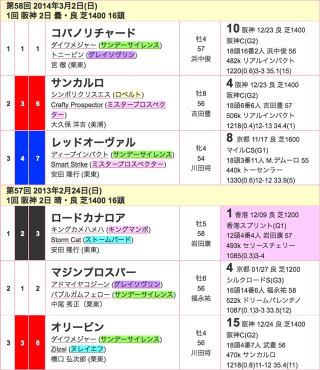 阪急杯2016年過去02