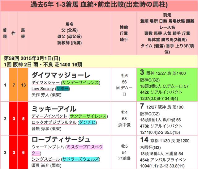 阪急杯2016年過去01