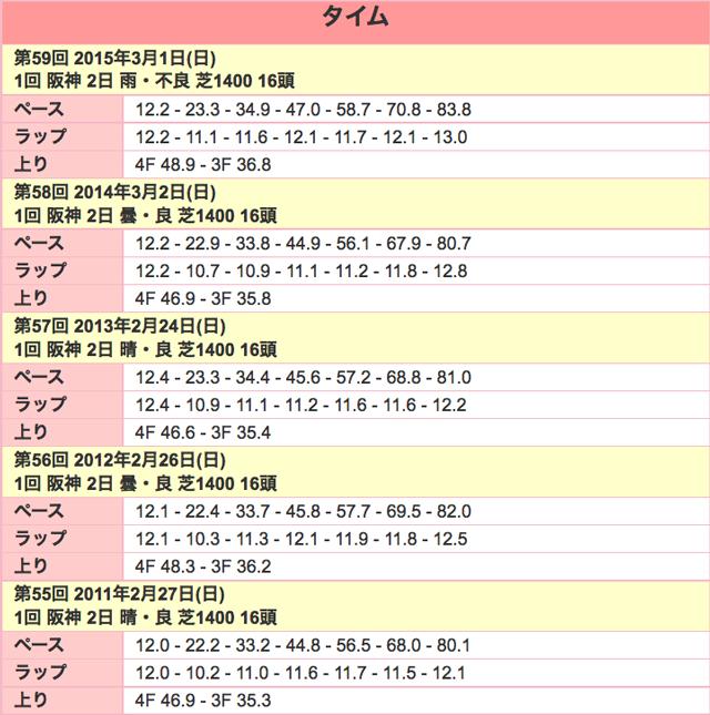阪急杯2016年ラップ