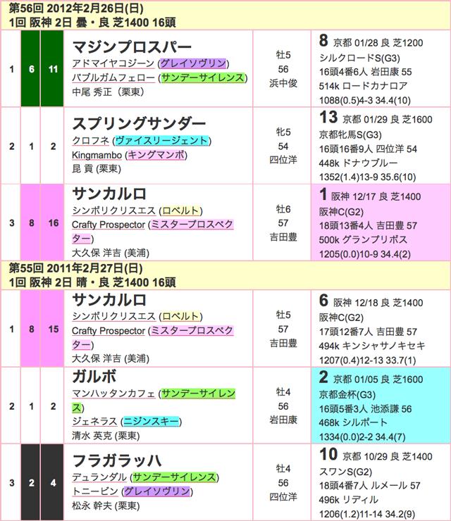 阪急杯2016年過去03