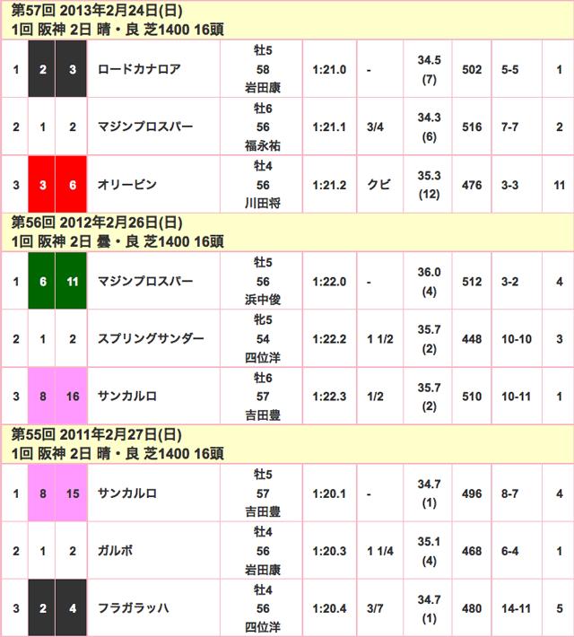 阪急杯2016年競走成績02