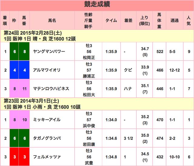阪急杯2016年競走成績01