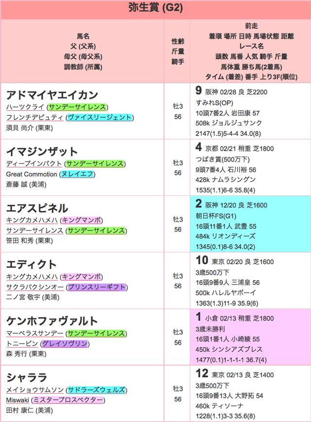 報知杯弥生賞2016年登録01