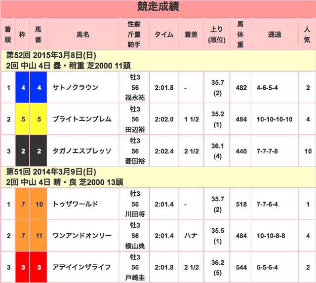 報知杯弥生賞2016年競走成績01