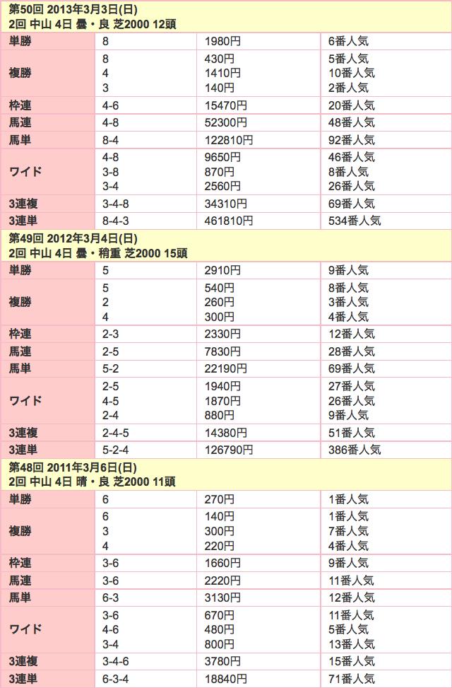 報知杯弥生賞2016年配当02