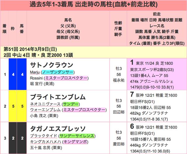 報知杯弥生賞2016年過去01