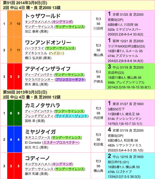 報知杯弥生賞2016年過去02